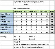 League Results 2014