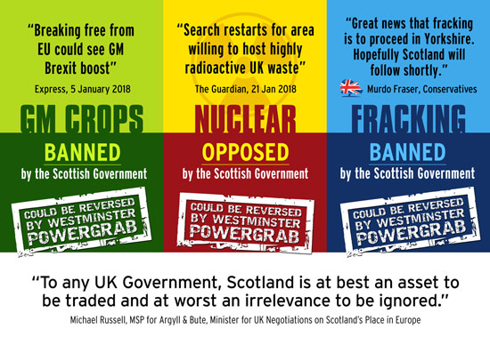 after their powergrab, westminster will be able to reverse scotland's gm and fracking bans, and opposition to nuclear dumping