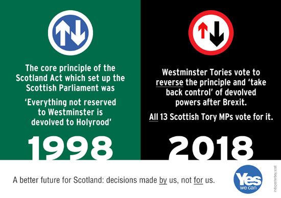 2018 tories vote for power grab of scotland devolved powers, contrary to 1998 scotland act