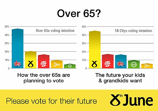 over 65? vote for your kids and grandkids future.