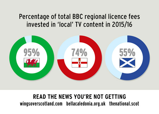 percentage of bbc regional licence fees spent on local tv
