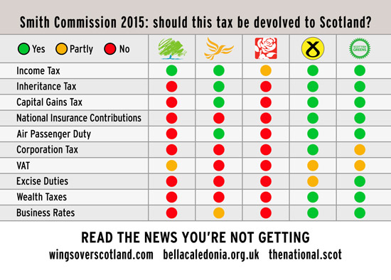 smith commission - who supported and who opposed tax powers devolved to scotland