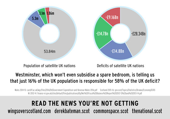 westminster claims that scotland, ni and wales are responsible for 58% of uk debt?