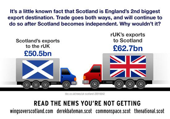 scotland and ruk: trade goes both ways.