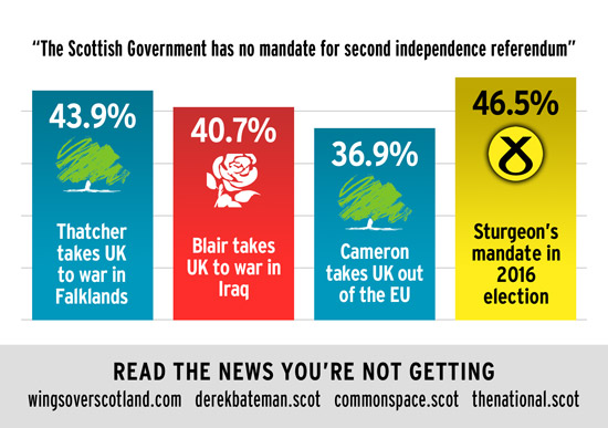 snp scottish government mandate greater than thatcher, blair or cameron