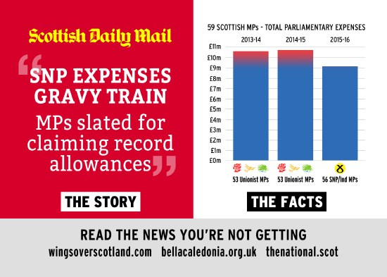 scottish daily mail snp gravy train headline - vs the actual facts