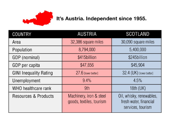 austria - almost the same size as scotland, independent since 1955