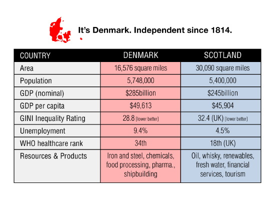 denmark - just over half-size of scotland, independent since 1814
