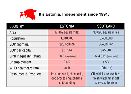 estonia - just over 50% the size of scotland, independent since 1991