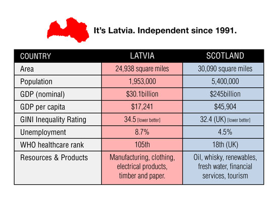 latvia - just over 2/3rds the size of scotland, independent since 1991