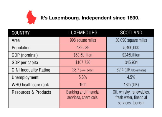 luxembourg - less than 1/30th the size of scotland, independent since 1890