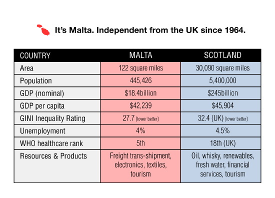 malta - less than 1% the size of scotland, independent since 1964