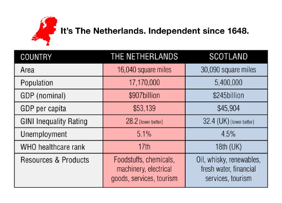 netherlands - just over half-size of scotland, independent since 1648