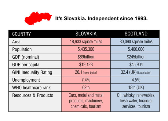 slovakia - just over 50% the size of scotland, independent since 1991