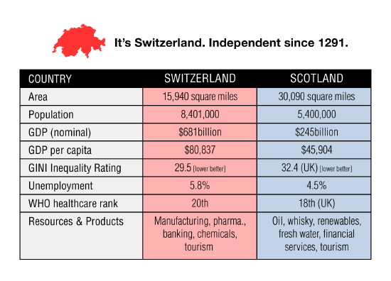 switzerland - only 50% the size of scotland, independent since 1291