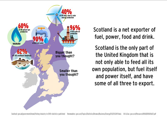 scotland, the only part of the uk that can feed and fuel its entire population, and still export