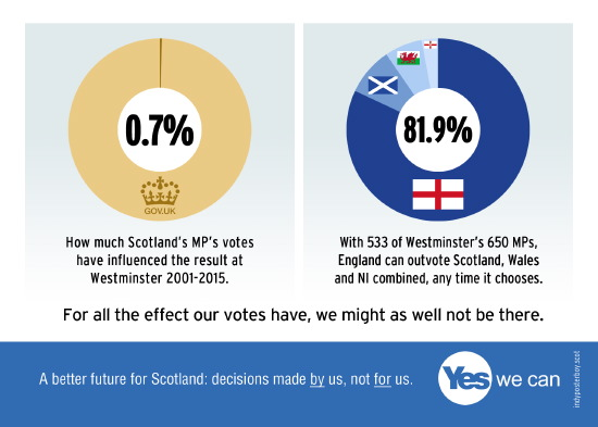 scotlands say at westminster: 0.7%. uk say in eu: 81.9%. sauce for the goose.