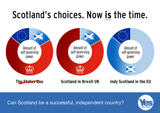 scotlan's choices - less power in the uk, or most powers in the eu