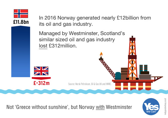 managed by westminster, scotland's oil industry lost 312m. norway's, similar size, made 11.8bn.