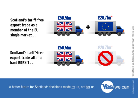 after a hard brexit, scotland will lose nearly �30bn tariff-free trade with europe
