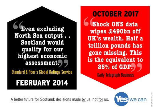 2014: scotland highest economic assessment. 2017: 25% uk gdp gone.