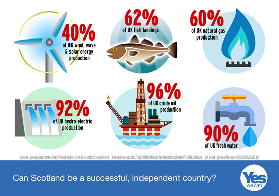 renewables, seafood, oil & gas,, hydro power, and fresh water. just a few of scotland's riches.