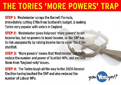 the tory 'more powers' trap: more cuts scotland's budget, no powers to make more money