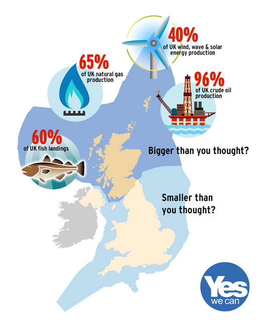 96% uk oil. 40% uk renewables. 60% of uk fish. 65% of uk gas. bigger than you thought?