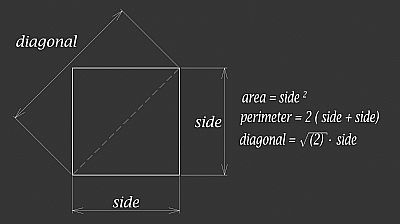 square geometric shape showing equations for area, perimeter and diagonal