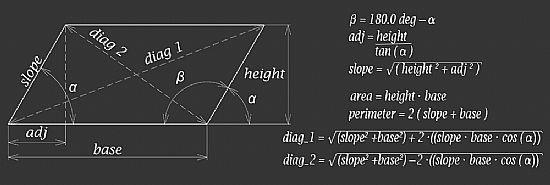 parallelogram geometric shape showing equations for area, perimeter and diagonal