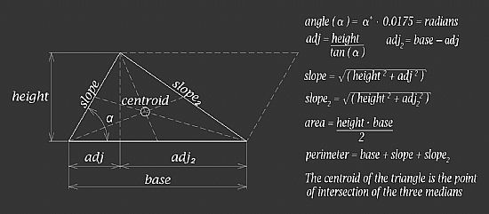 triangle geometric shape showing equations for area, perimeter and centroid