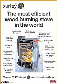 Burley Efficiency